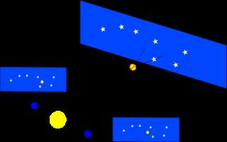 Movimiento aparente de las estrellas más cercanas debido a la traslación de la Tierra, produciendo el paralaje estelar.